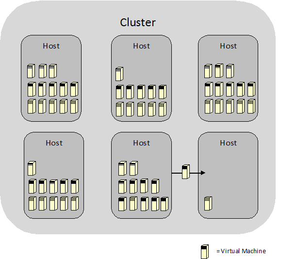 Cluster Host and Virtual Machine diagram