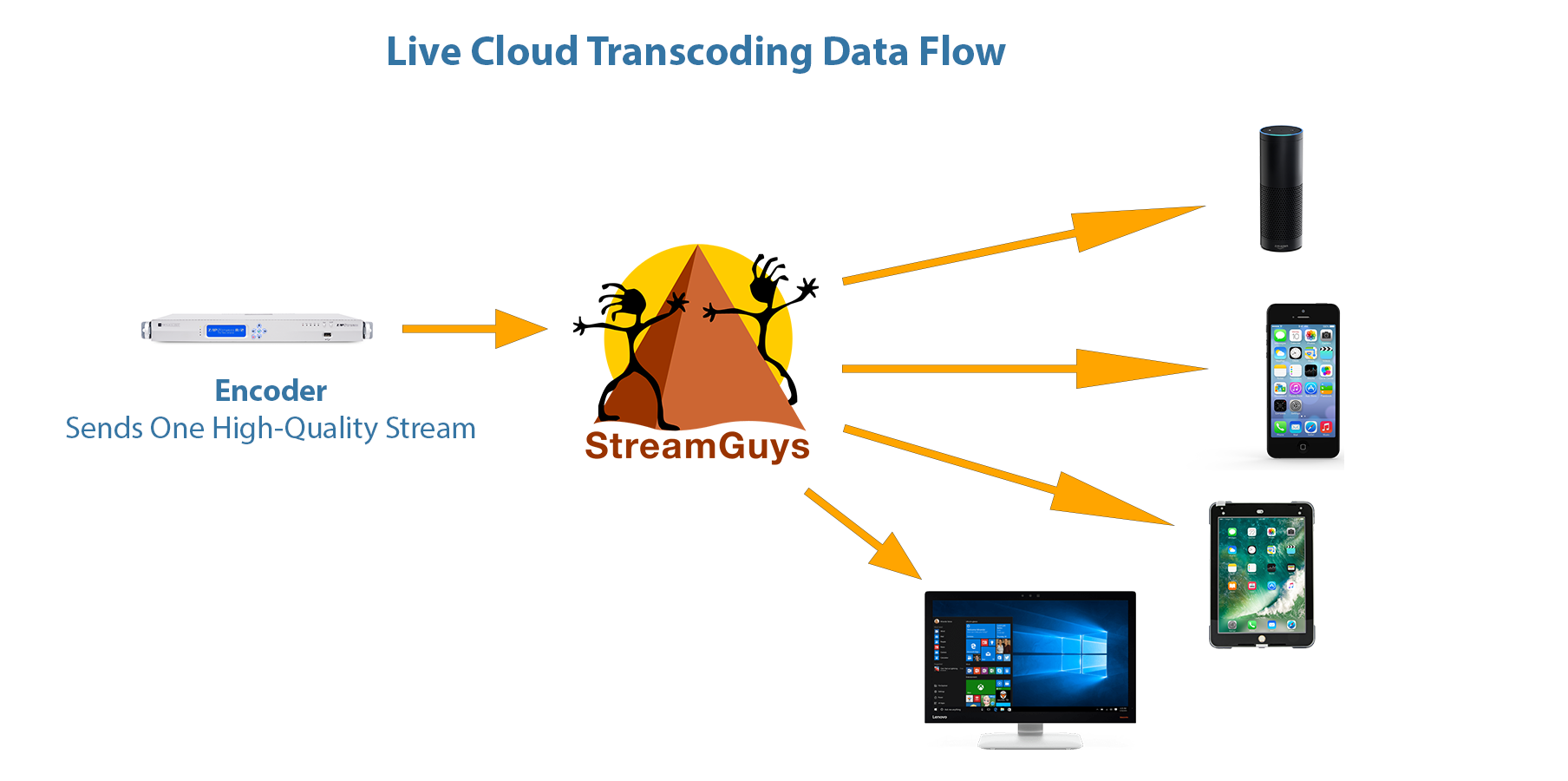 Transcoding Graphic